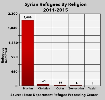 syrian_refugee_graph_0_1447841795